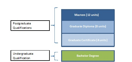 What is the difference between a graduate certificate, a graduate diploma and a masters degree?
