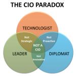 CIO Paradox